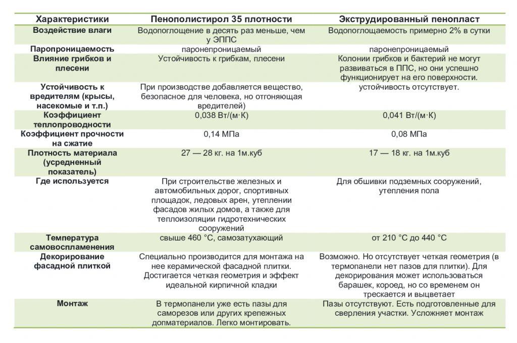 Сравнение термопанелей на основе пенополистирола термодом